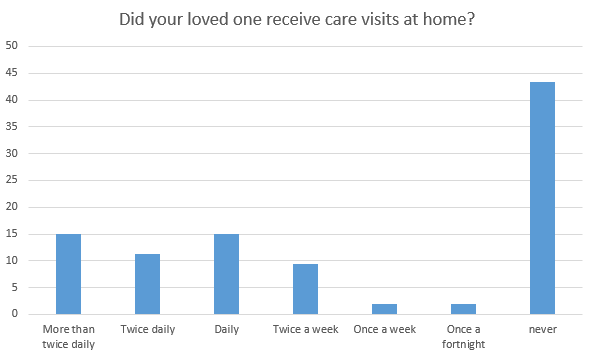 did your loved one receive care visits
