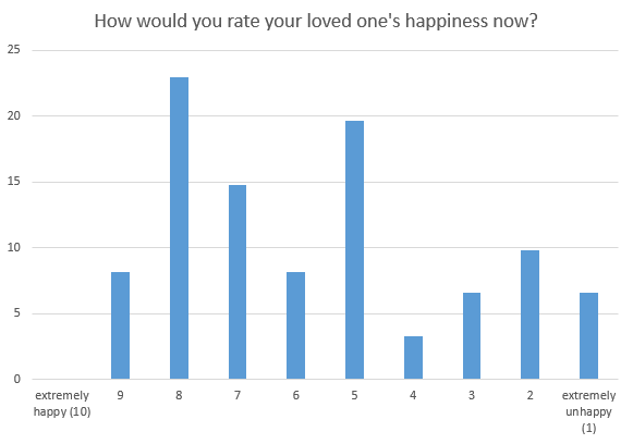 how would you rate their happiness now?