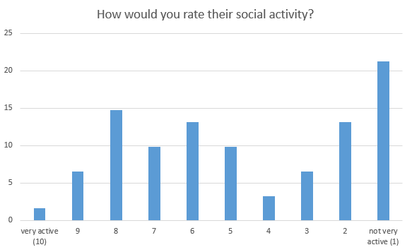 how would you rate their social activity