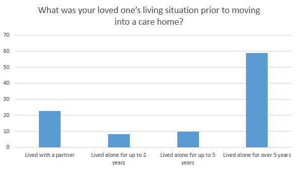 situation prior to moving into a care home