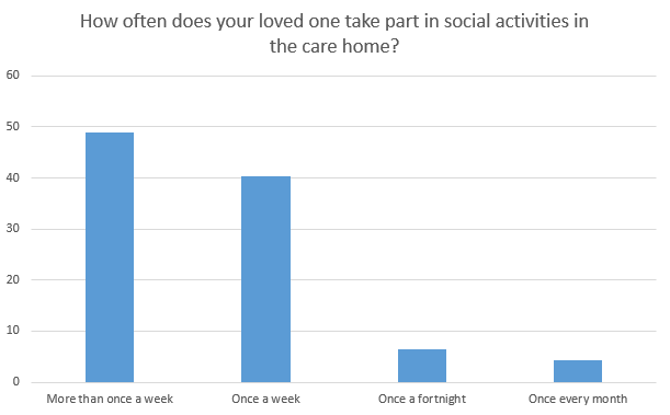 social activity in the care home
