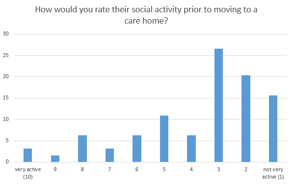 social activity prior to moving in